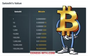 Units of Bitcoin